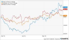 Snap Chart Stock Wars Facebook Vs Twitter Vs Snapchat