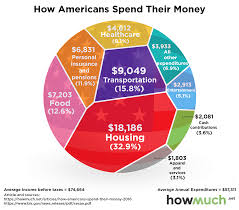 Canadian Federal Budget Pie Chart 2017 How Your Spending Compares To The Average American And Us