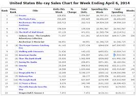 Amazon Blu Ray Chart Fun With Numbers Pay Dirt In Blu Ray Amazon Monitoring