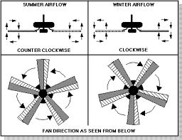 ceiling fan summer direction looking up ideas