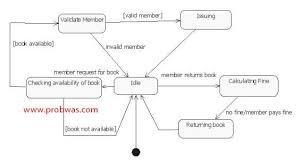 UML Diagrams Vending Machine   IT KaKa Java Engineering Programs