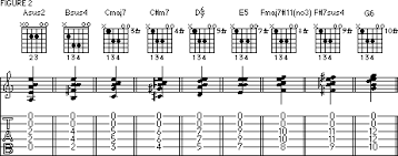 Movable Guitar Chords Chart John Petrucci Lesson How To Play Movable Chords With Open