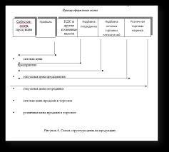 самостоятельное написание курсовой работы finance management  Написание формул