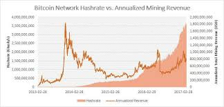 Will the network's energy consumption continue to rise over the longer run? Bitcoin Electricity Consumption An Economic Approach Digiconomist