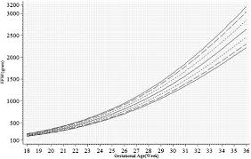 Unconditional Chart For Estimated Fetal Weight Efw Pooling