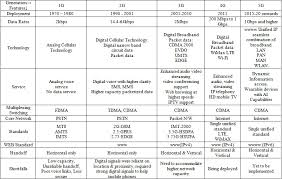 1g 2g 3g 4g 5g Comparison Chart 5g Network A New Look Into The Future Beyond All Generation