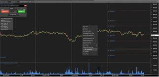 Market Profile Charts Zerodha Latest Updates Pi 23rd July 2015 Z Connect By Zerodha Z