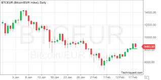 Techniquant Bitcoin Euro Index Btceur Technical Analysis
