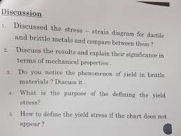 Solved Discussion 1 Discussed The Stress Strain Diagra