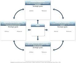 Strategic Plan Example Template 4 Sample Non Profit