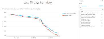 Online Burndown Chart Generator Creating Burndown Charts For Project Using Power Pivot And