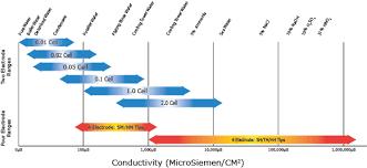 Conductivity Chart Of Liquids Barben Analytical Cs40 Conductivity Sensors