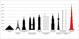 Majestic Paris Size Chart Comparison Of Other Majestic Buildings To Burj Khalifa