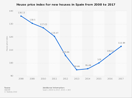 Hpi Index Chart Spain House Price Index For New Houses 2008 2017 Statista