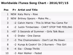 Rise Has Topped The Worldwide Itunes Song Chart Katy