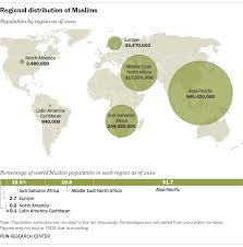 World Muslim Population More Widespread Than You Might Think