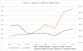 Amazons Compensation Plan Requires 50 Rise In Its Stock