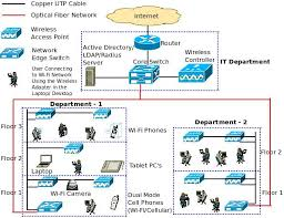 what is a converged ip network com wireless network architecture diagram