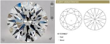 Vvs Diamond Clarity Is The Difference Worth It