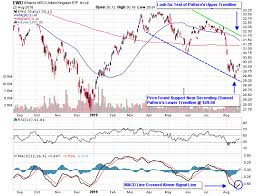 Brexit Stock Market Crash Chart 3 Etfs To Trade Brexit Breakthrough Hope