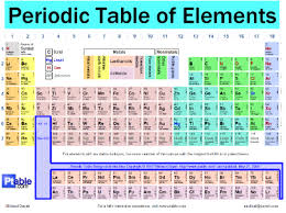 Periodic Table With Solubility Chart 57 Periodic Table Of Elements Solubility Chart Periodic