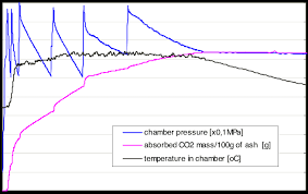 Example Chart Of Co2 Absorption By Suspensions Prepared On
