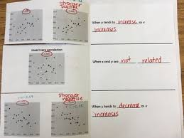 Coefficient Frayer Model Math With Ms Cantu Algebra