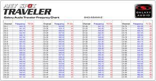 Australian Tv Frequencies Chart Shure Frequency Band Chart Australia Bedowntowndaytona Com
