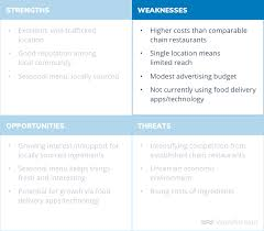 Sample Of Strength And Weaknesses How To Do A Swot Analysis With Examples