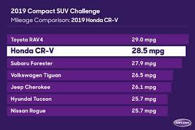 2019 Honda Cr V Mpg Our Real World Testing Results News