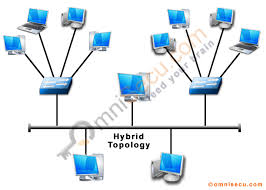 what are mesh, ring and hybrid toplogies, advantages and hybrid topology pdf at Hybrid Computer Network Diagram Example