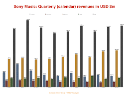 Usd Streaming Chart Sony Music Posts Another Billion Dollar Quarter As