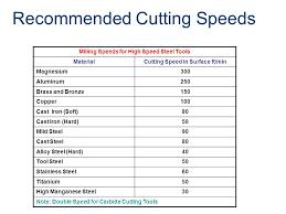 Metal Cutting Speed Chart Bedowntowndaytona Com