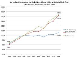The Eias International Energy Statistics Peak Oil Barrel