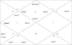 Astrolife Vedic Birth Chart Is Katrina Kaif Marrying In 2012 Will It Happen
