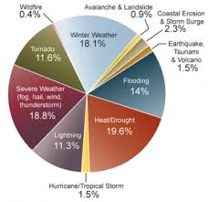 Human Health Global Climate Change Impacts In The United