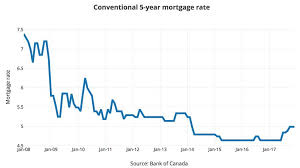 Mortgage Rates Canada 2019 Best Mortgage In The World