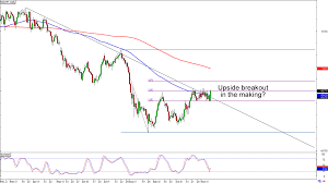 Nzdjpy Chart Chart Art Retracement And Breakout Trades On Gbp Usd And