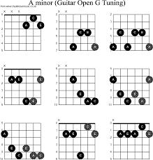 Dobro Chord Chart Chord Diagrams For Dobro A Minor