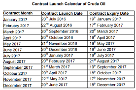 Crude Oil Part 3 The Crude Oil Contract Varsity By Zerodha