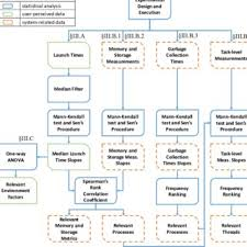 Aging Analysis Overview Of The Methodology For Software Aging Analysis Download