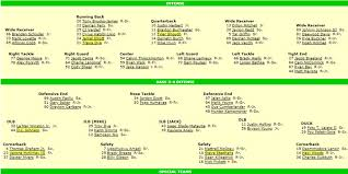 2018 Depth Chart The Best Source Of Updated Football Depth Charts Fishduck