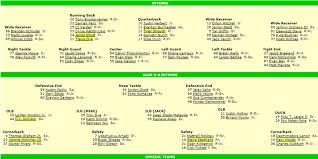 Oregon Ducks Football Roster Depth Chart The Best Source Of Updated Football Depth Charts Fishduck