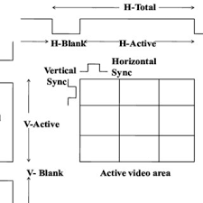 typical video frame definitions