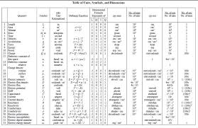 Table Of Units Physics The Dimensions Of Physics And The