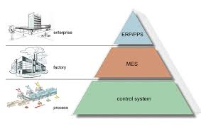 The Mes Mes Manufacturing Execution System Schubert