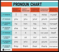 Pronoun Chart English Grammar English Pronouns Learn