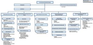 Organziational Chart Sada Margarethaydon Com