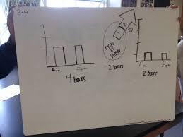 Energy Bar Charts Chemistry Day 56 I 3 Energy Bar Chart Lol Chemchat Modchem