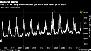 Cold Hard Fact Northeast Paying Heavy Price For Natural